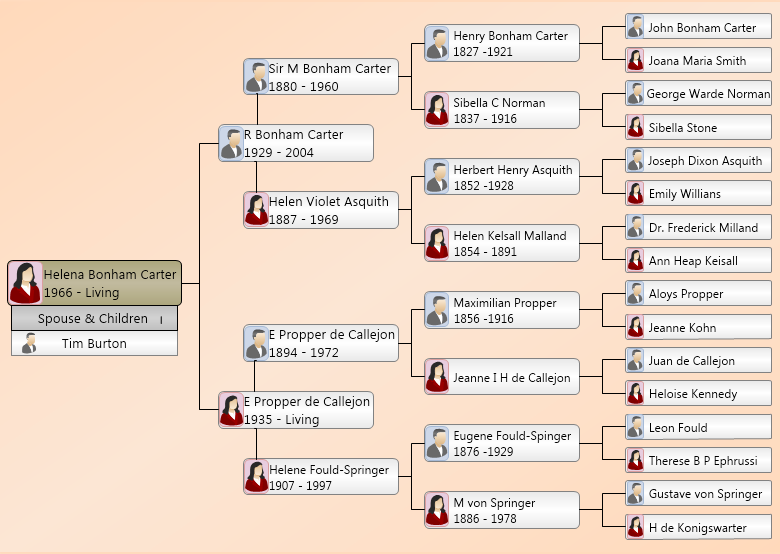 Carter Family Tree