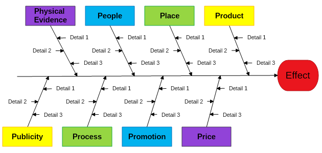 Managment industry fishbone diagram