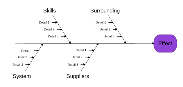 Service industry fishbone diagram