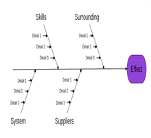 Nevron fishbone diagram templates nevron service industry fishbone diagram ccuart Choice Image