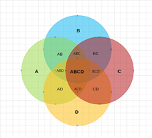 4 Circles Venn Diagram