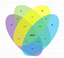 4 Ellipses Venn Diagram