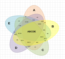 5 Ellipses Venn Diagram