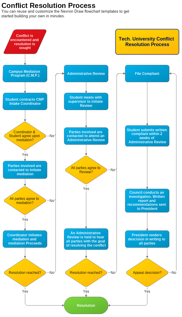 conflict resolution process flowchart template nevron
