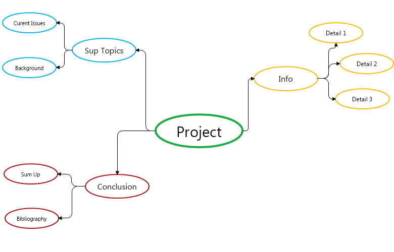 Presentation Mind Map