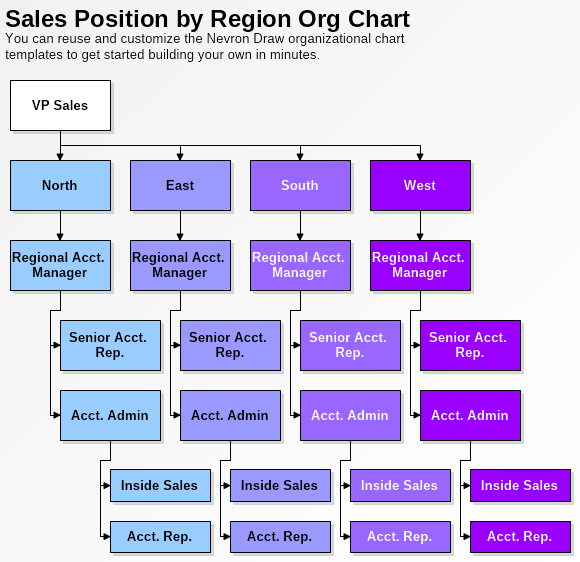 sales position organizational chart template nevron