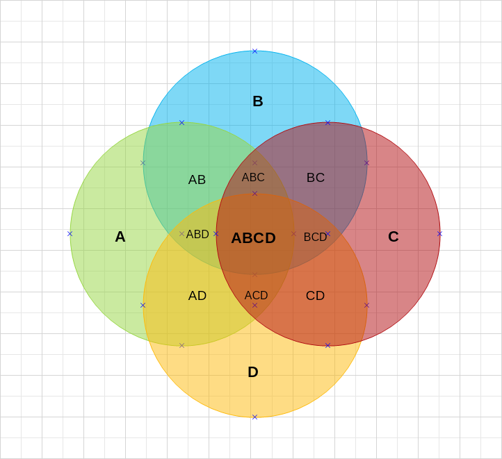 4 Circles Venn Diagram Template Nevron